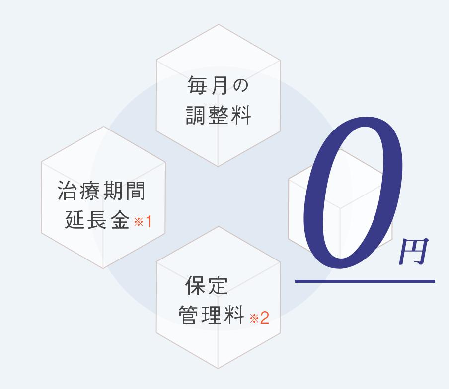 毎月の調整料・治療期間の延長金・保定管理料 0円